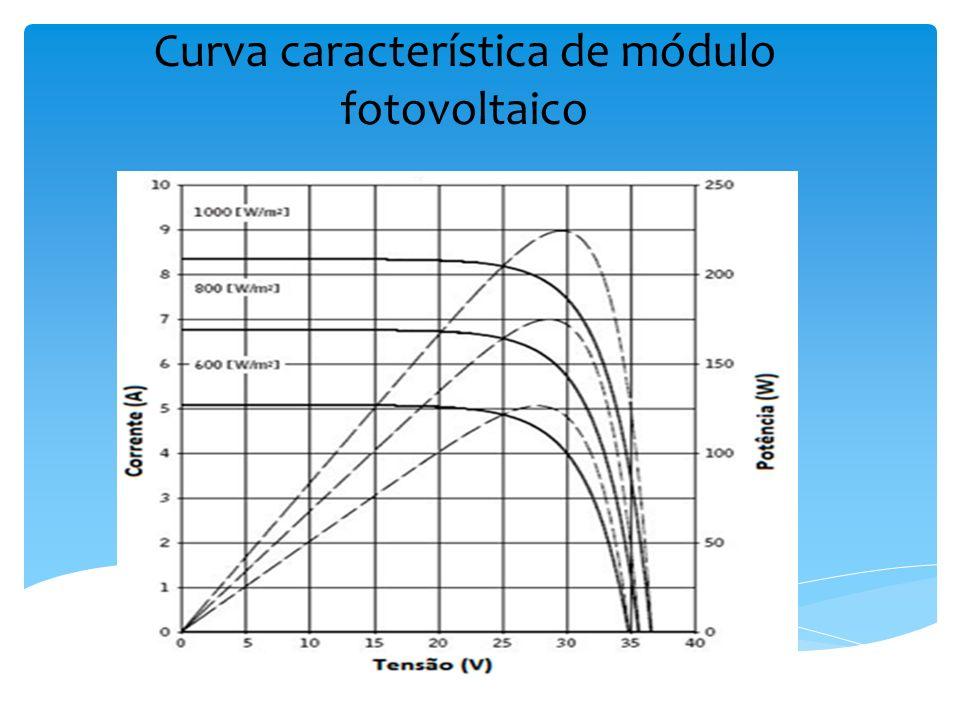 Curva característica de módulo fotovoltaico