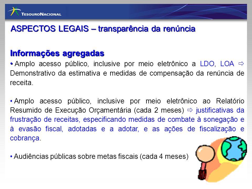 ASPECTOS LEGAIS – transparência da renúncia
