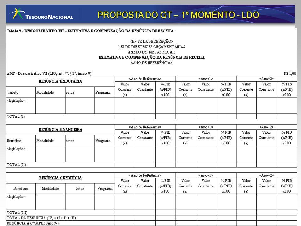 PROPOSTA DO GT – 1º MOMENTO - LDO