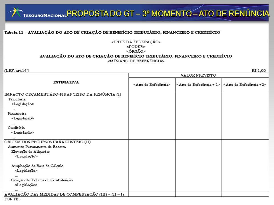 PROPOSTA DO GT – 3º MOMENTO – ATO DE RENÚNCIA