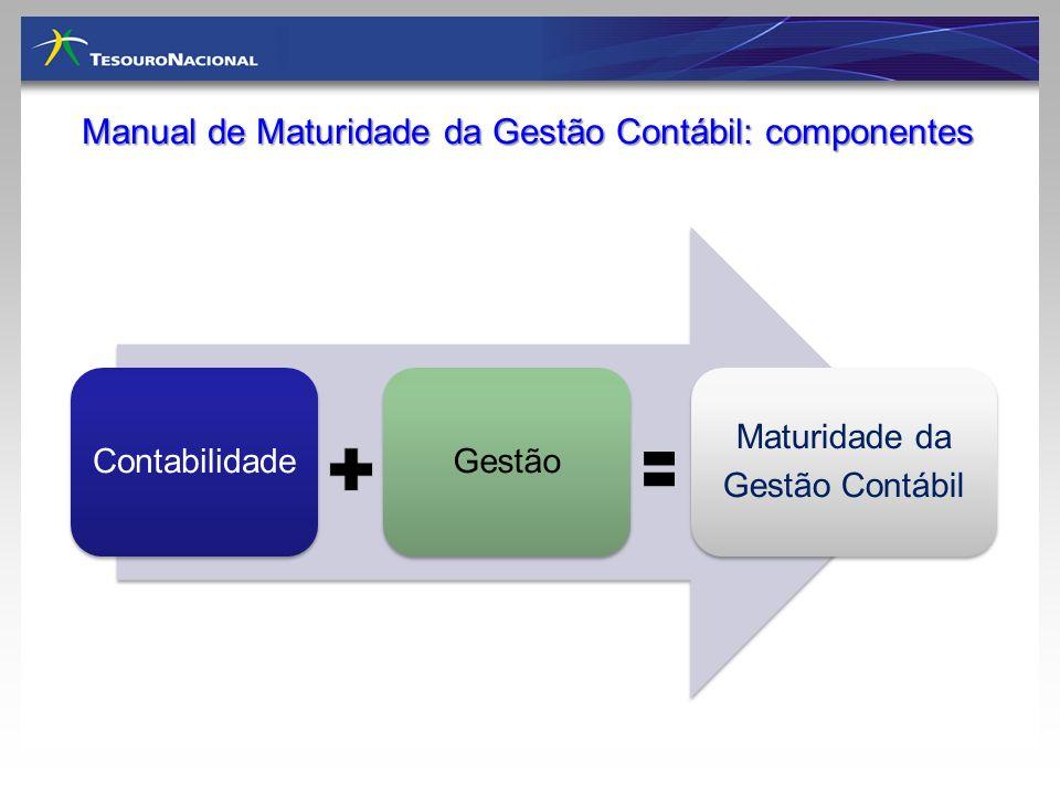 Manual de Maturidade da Gestão Contábil: componentes