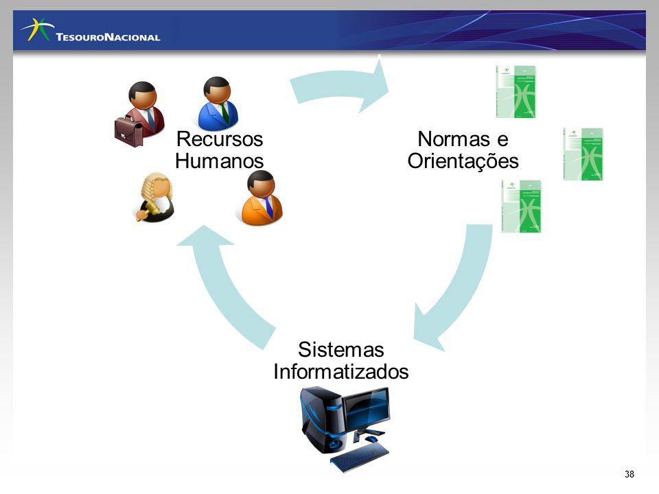 Sistemas Informatizados