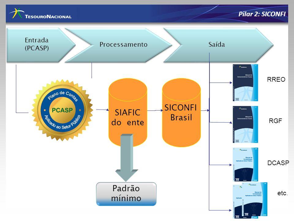 SICONFI SIAFIC Brasil do ente Padrão mínimo Pilar 2: SICONFI Entrada