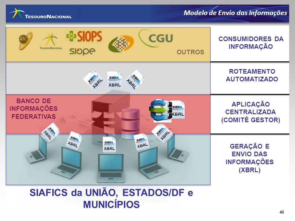 SIAFICS da UNIÃO, ESTADOS/DF e MUNICÍPIOS