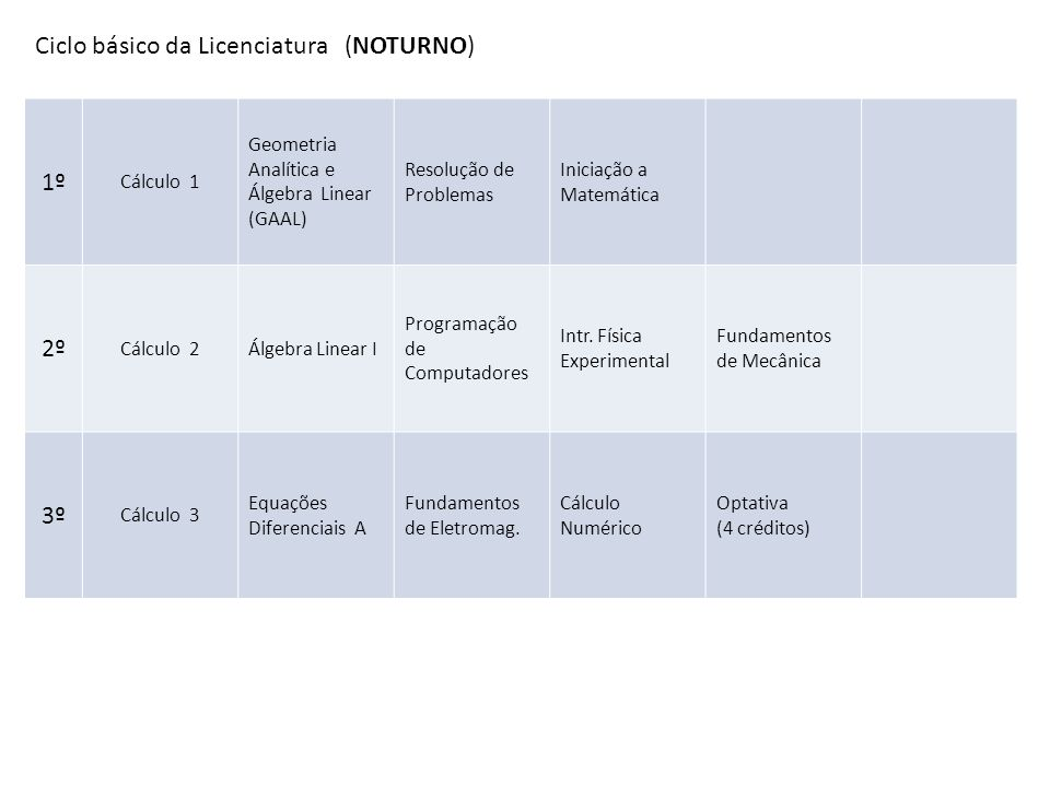 Ciclo básico da Licenciatura (NOTURNO) 1º