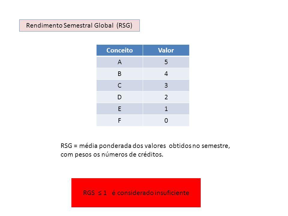 Rendimento Semestral Global (RSG) Conceito Valor A 5 B 4 C 3 D 2 E 1 F