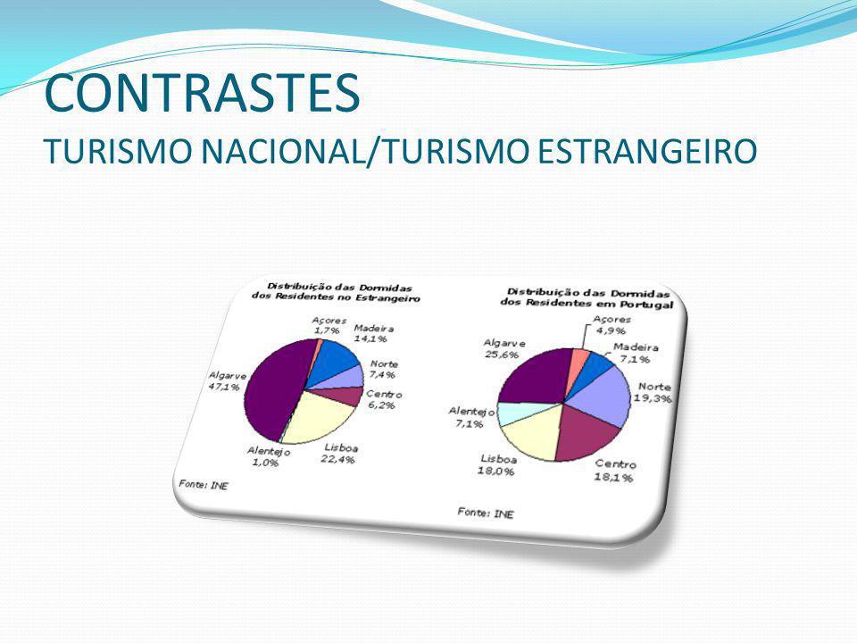 CONTRASTES TURISMO NACIONAL/TURISMO ESTRANGEIRO