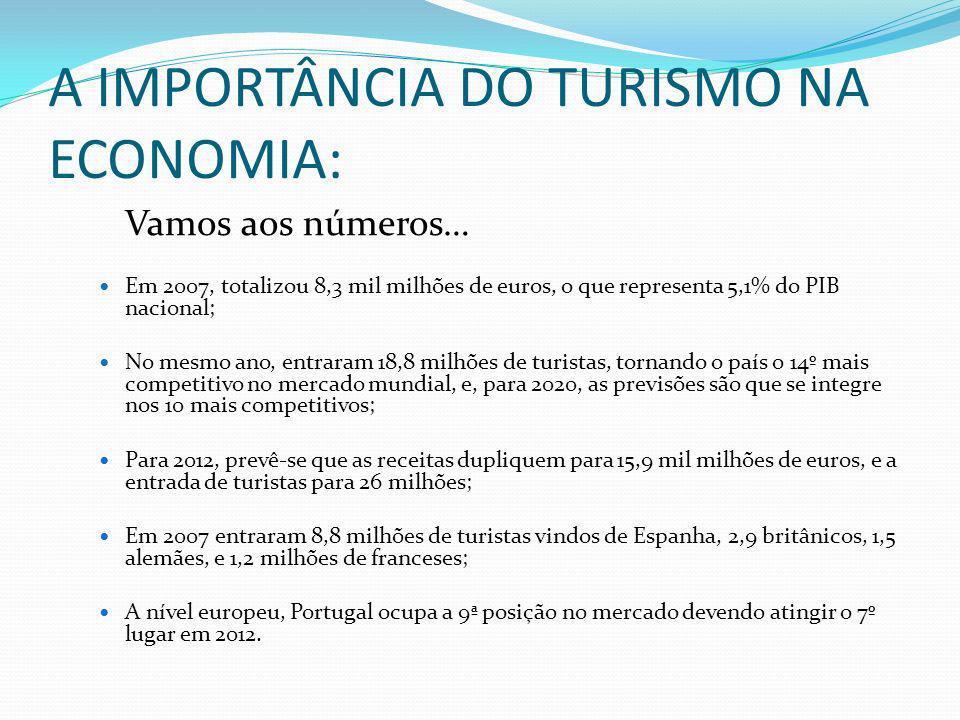 A IMPORTÂNCIA DO TURISMO NA ECONOMIA:
