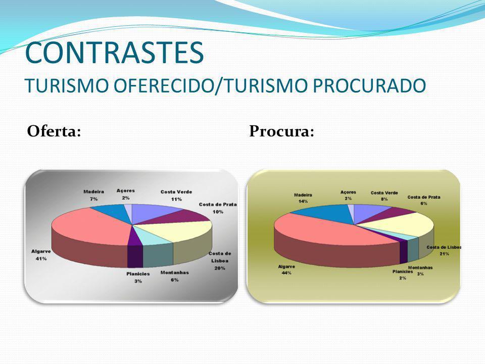 CONTRASTES TURISMO OFERECIDO/TURISMO PROCURADO