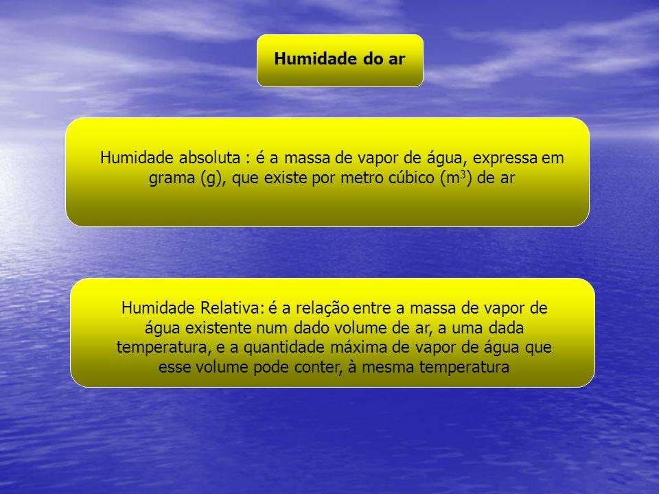 Humidade do ar Humidade absoluta : é a massa de vapor de água, expressa em grama (g), que existe por metro cúbico (m3) de ar.