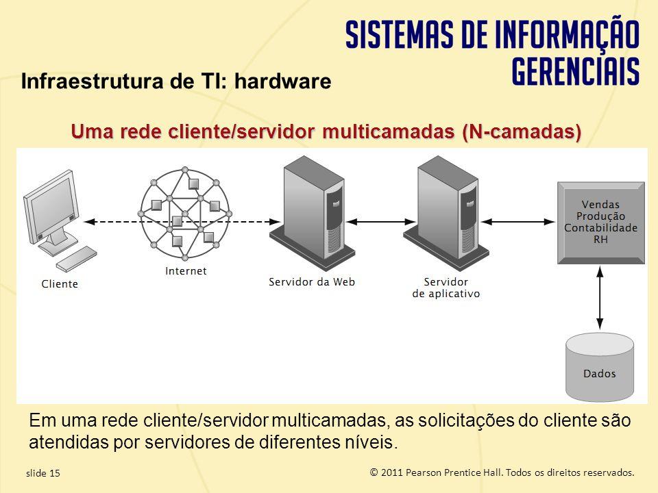 Uma rede cliente/servidor multicamadas (N-camadas)