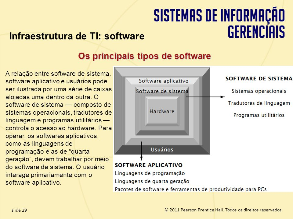 Os principais tipos de software