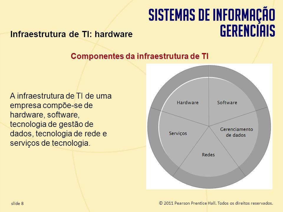 Infraestrutura de TI: hardware Componentes da infraestrutura de TI