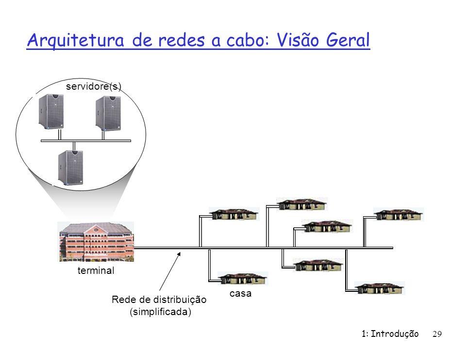Arquitetura de redes a cabo: Visão Geral
