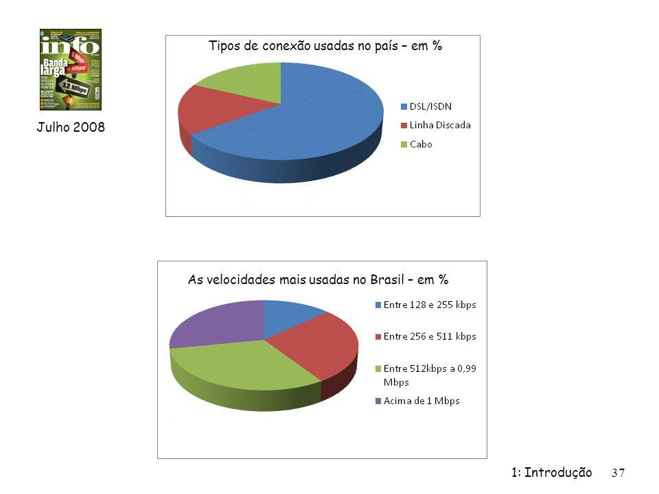 Tipos de conexão usadas no país – em %