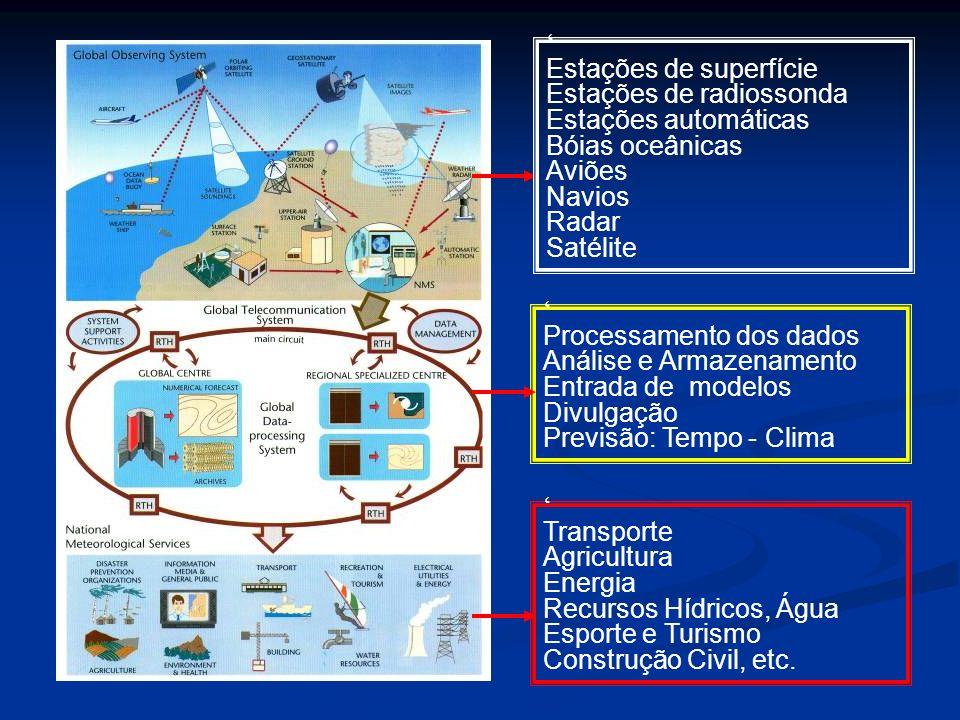 ' Estações de superfície. Estações de radiossonda. Estações automáticas. Bóias oceânicas. Aviões.