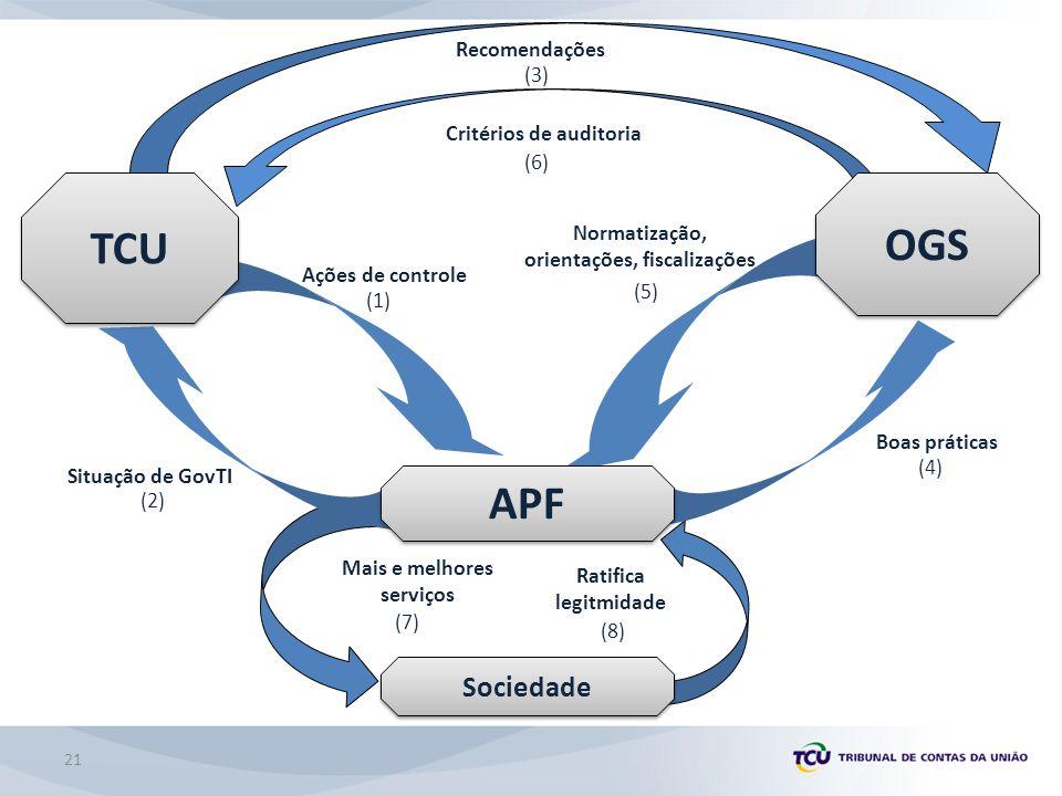 TCU OGS APF Sociedade Recomendações (3) Critérios de auditoria (6)