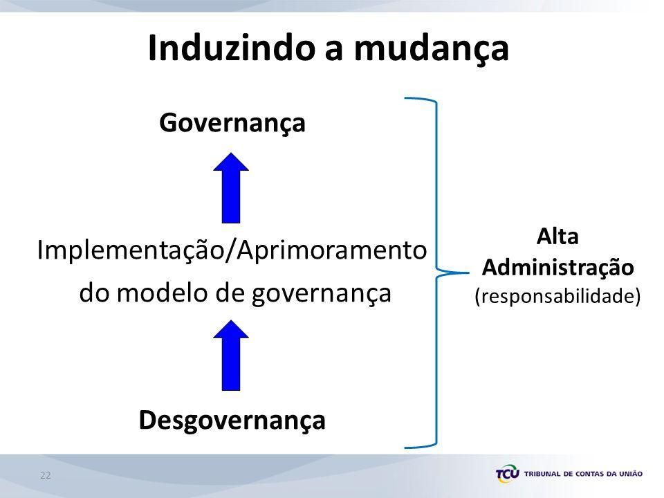 Induzindo a mudança Governança Implementação/Aprimoramento