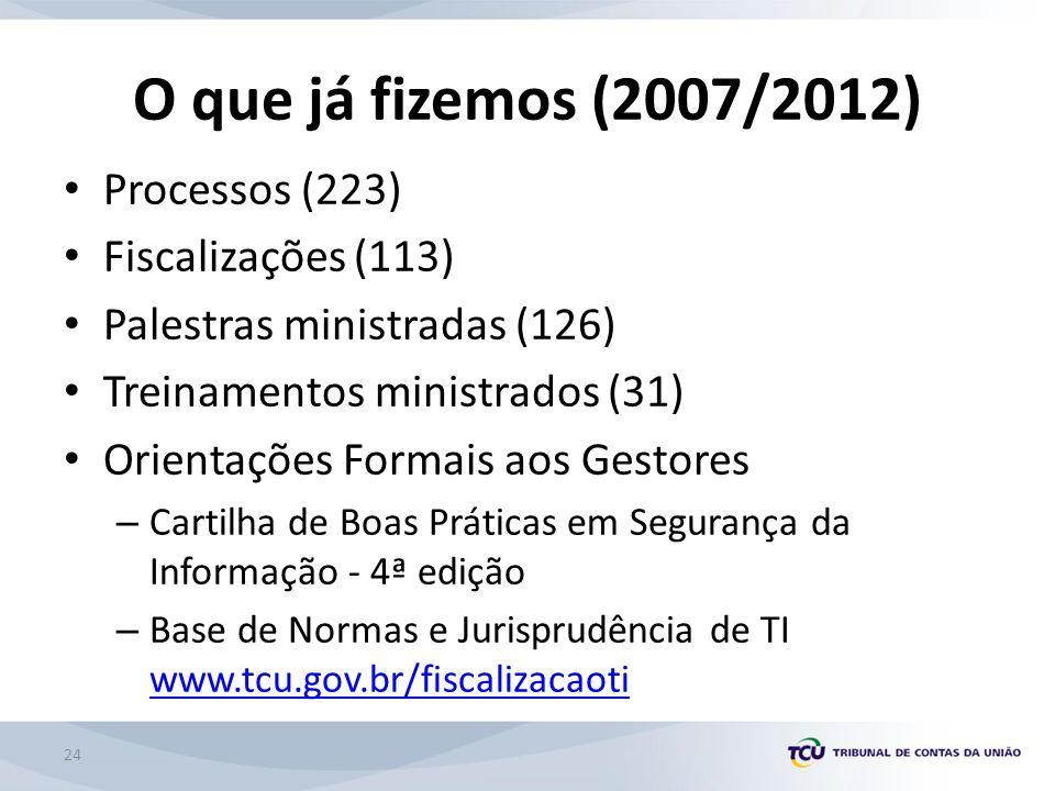 O que já fizemos (2007/2012) Processos (223) Fiscalizações (113)