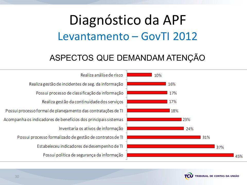 Diagnóstico da APF Levantamento – GovTI 2012