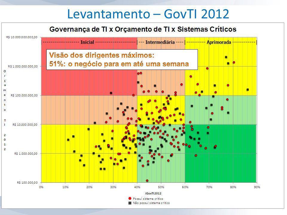 Levantamento – GovTI 2012 Visão dos dirigentes máximos:
