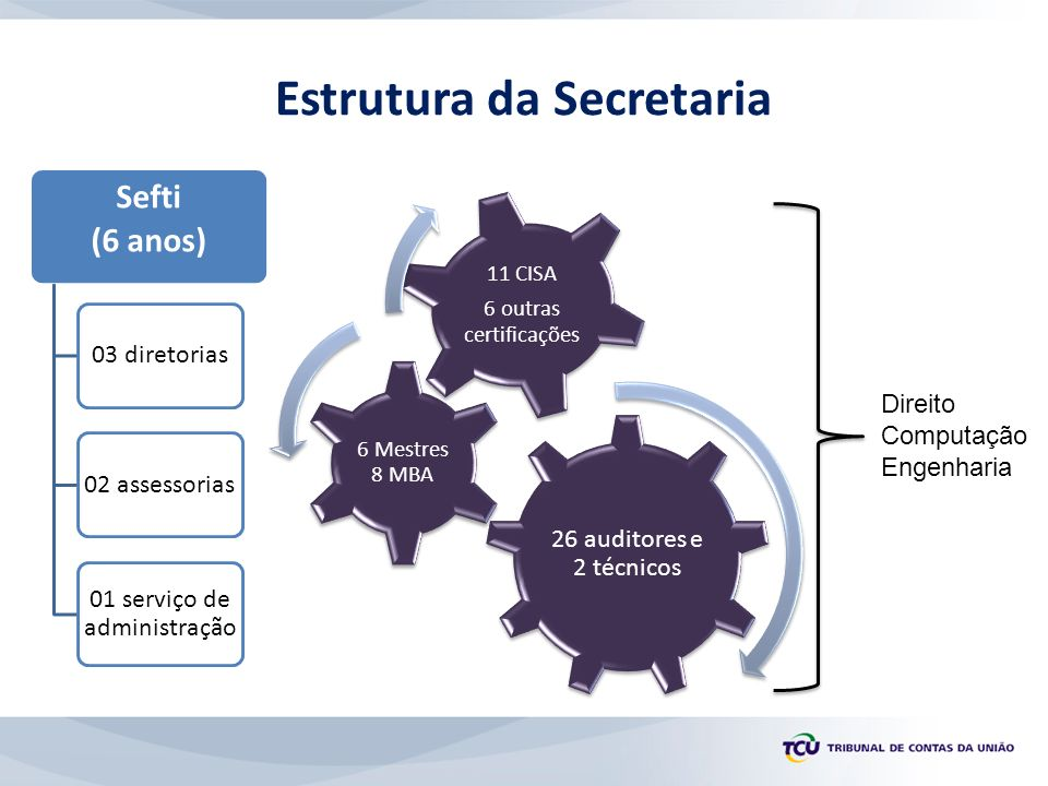 Estrutura da Secretaria