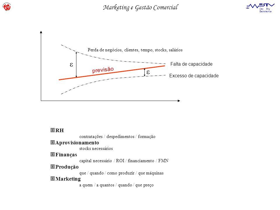   previsão RH Aprovisionamento Finanças Produção Marketing