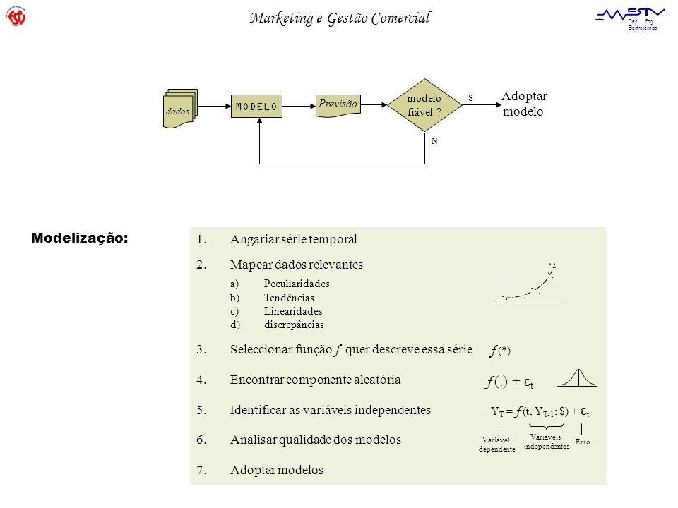 f (.) + et Adoptar modelo Modelização: Angariar série temporal