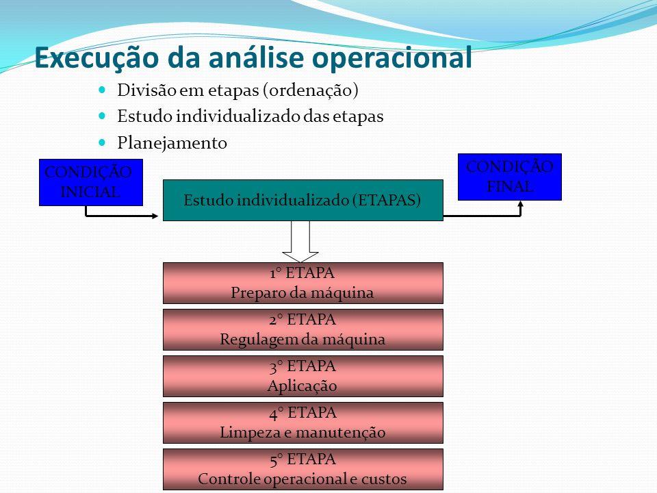 Execução da análise operacional