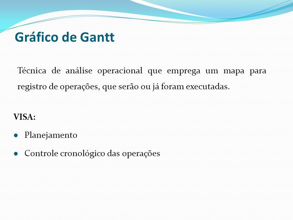 Gráfico de Gantt Técnica de análise operacional que emprega um mapa para registro de operações, que serão ou já foram executadas.