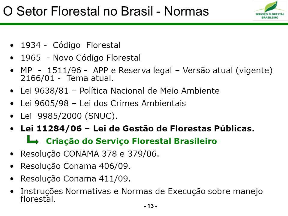 O Setor Florestal no Brasil - Normas