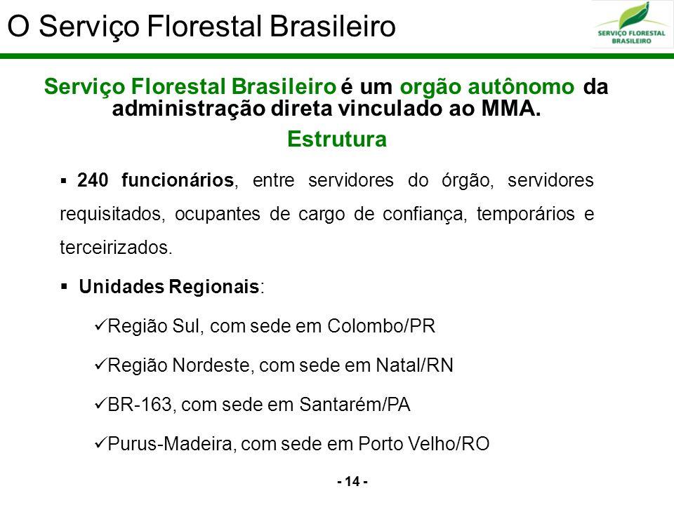 O Serviço Florestal Brasileiro