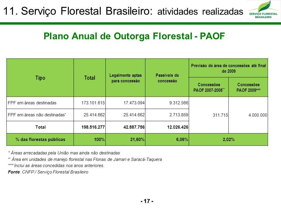 11. Serviço Florestal Brasileiro: atividades realizadas