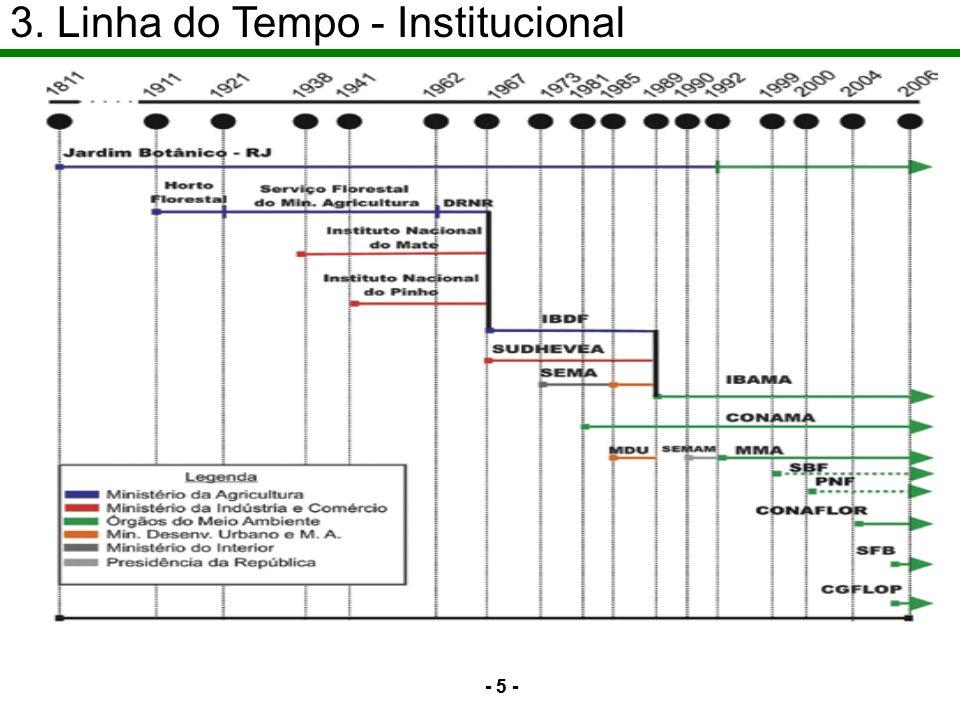 3. Linha do Tempo - Institucional