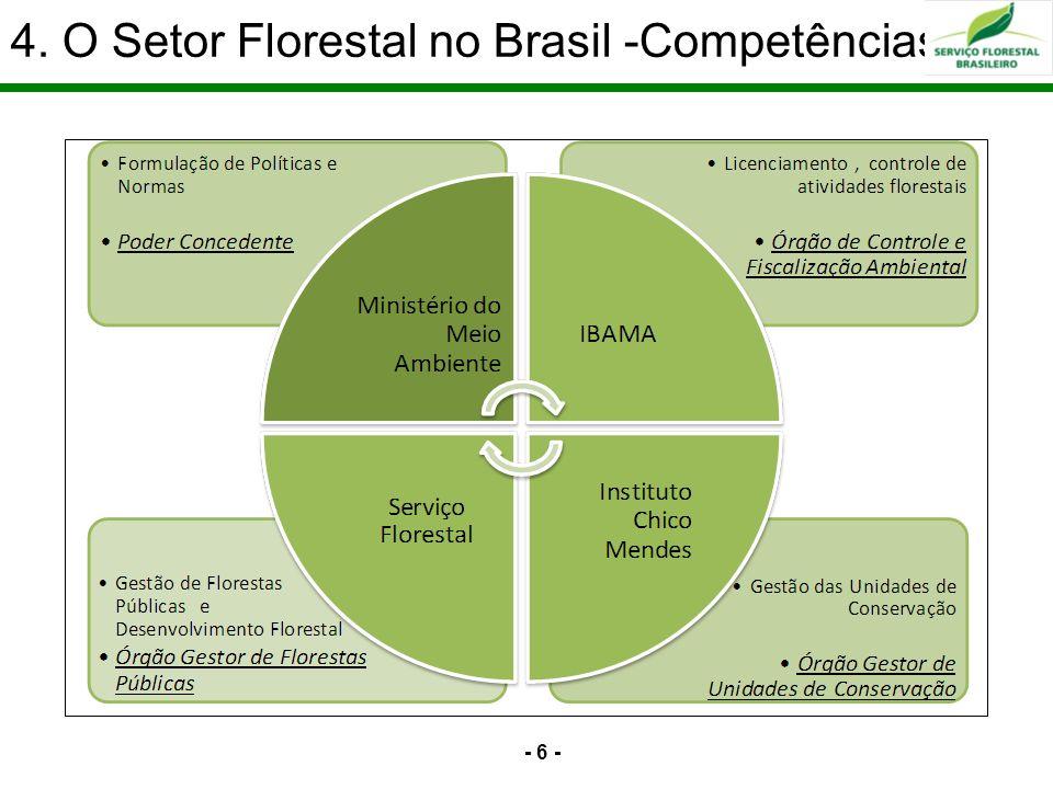 4. O Setor Florestal no Brasil -Competências