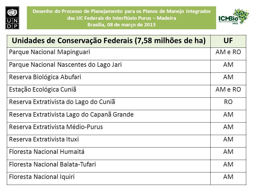 Unidades de Conservação Federais (7,58 milhões de ha)