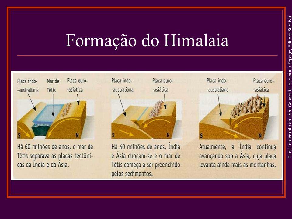 Formação do Himalaia Parte integrante da obra Geografia Homem e Espaço, Editora Saraiva