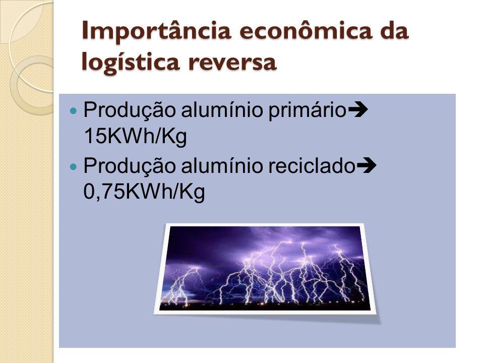 Importância econômica da logística reversa