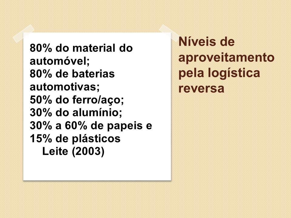 Níveis de aproveitamento pela logística reversa