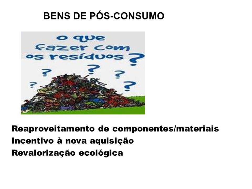 BENS DE PÓS-CONSUMO Reaproveitamento de componentes/materiais