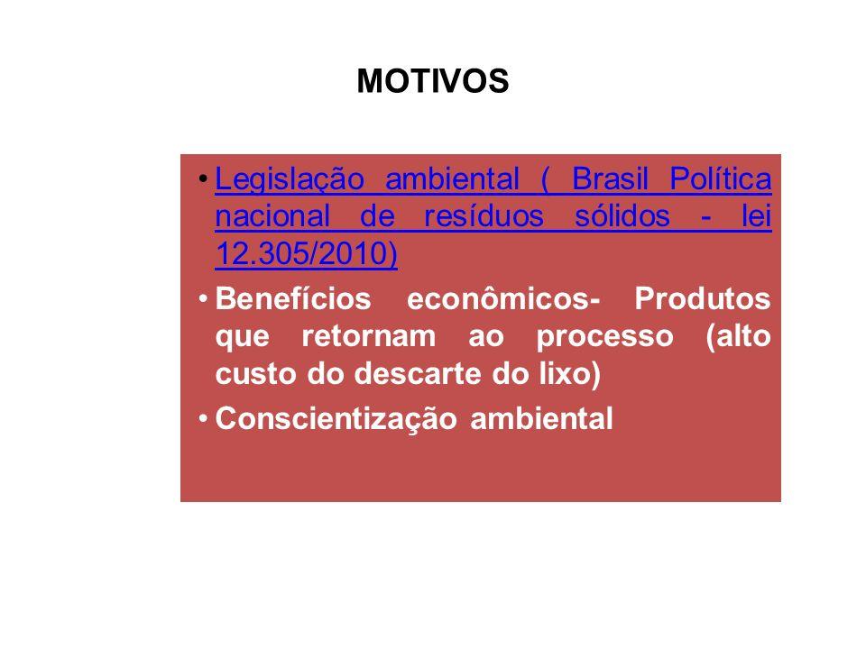 MOTIVOS Legislação ambiental ( Brasil Política nacional de resíduos sólidos - lei 12.305/2010)