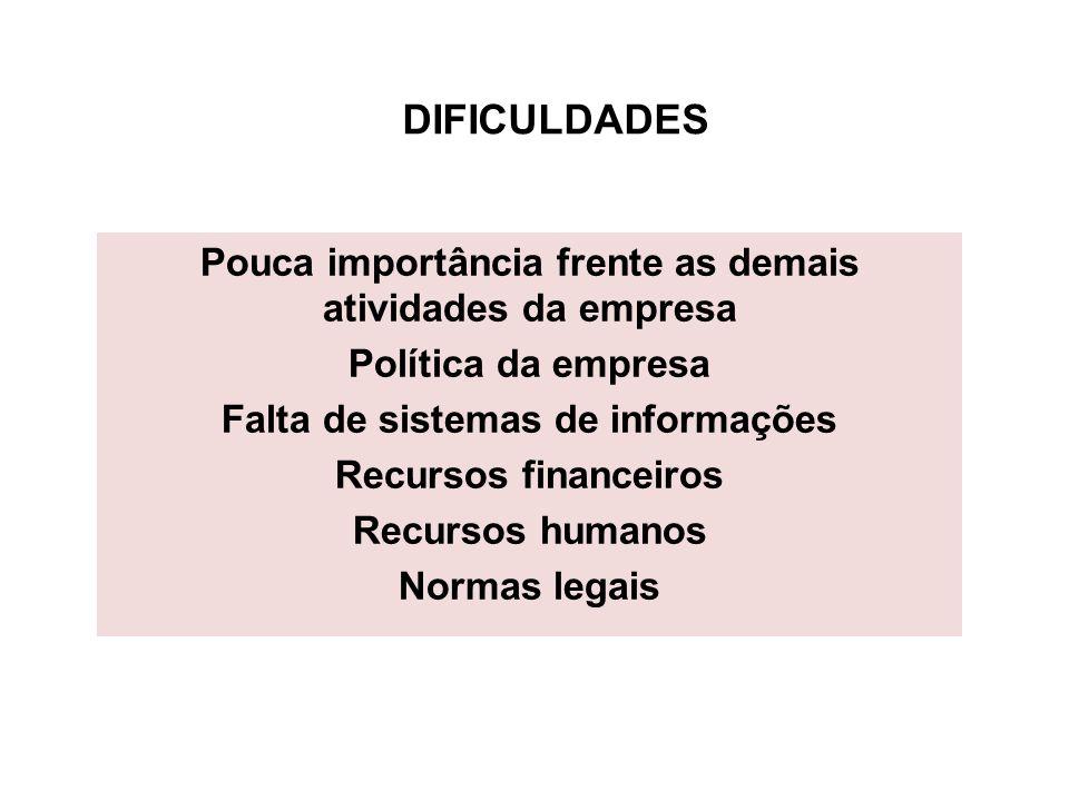 DIFICULDADES DIFICULDADES