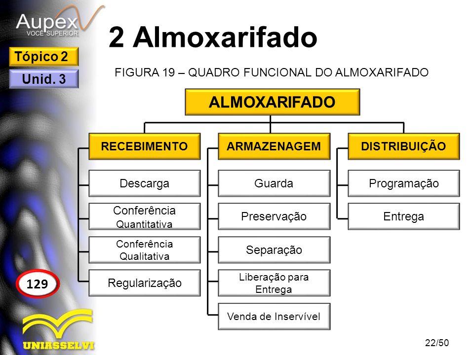 2 Almoxarifado ALMOXARIFADO 129 Tópico 2 Unid. 3