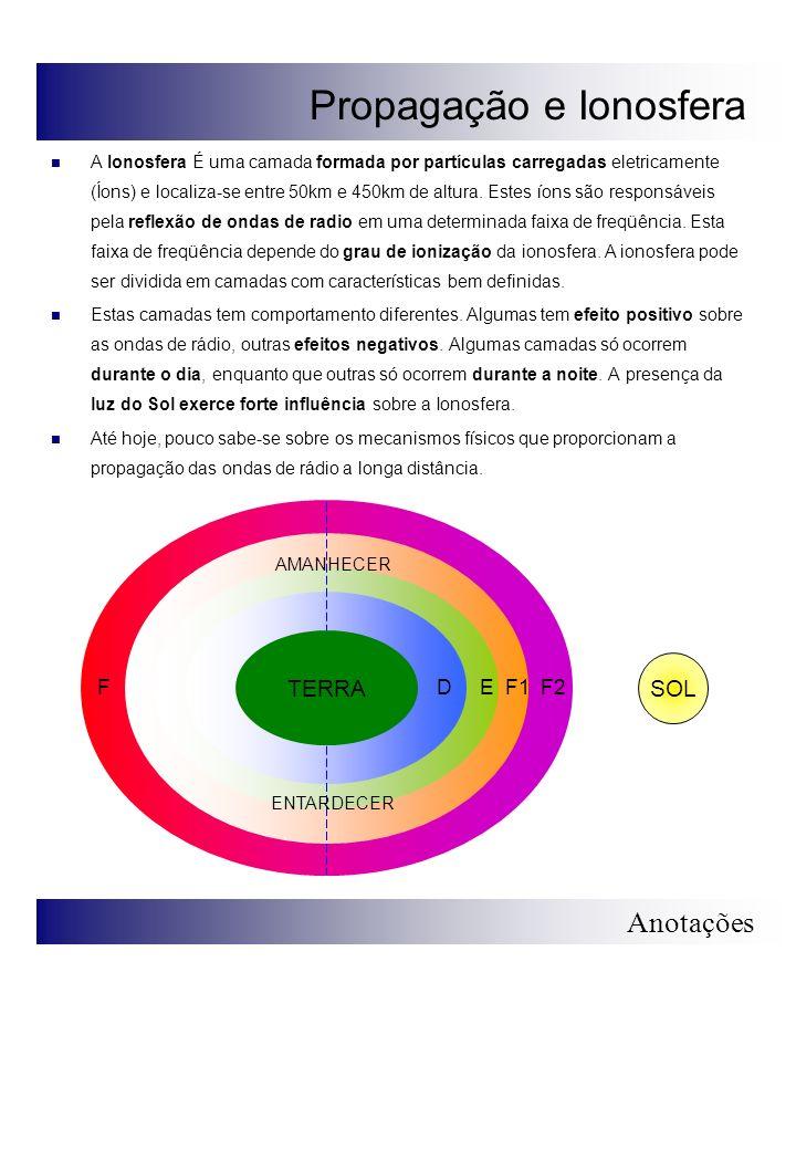 Propagação e Ionosfera