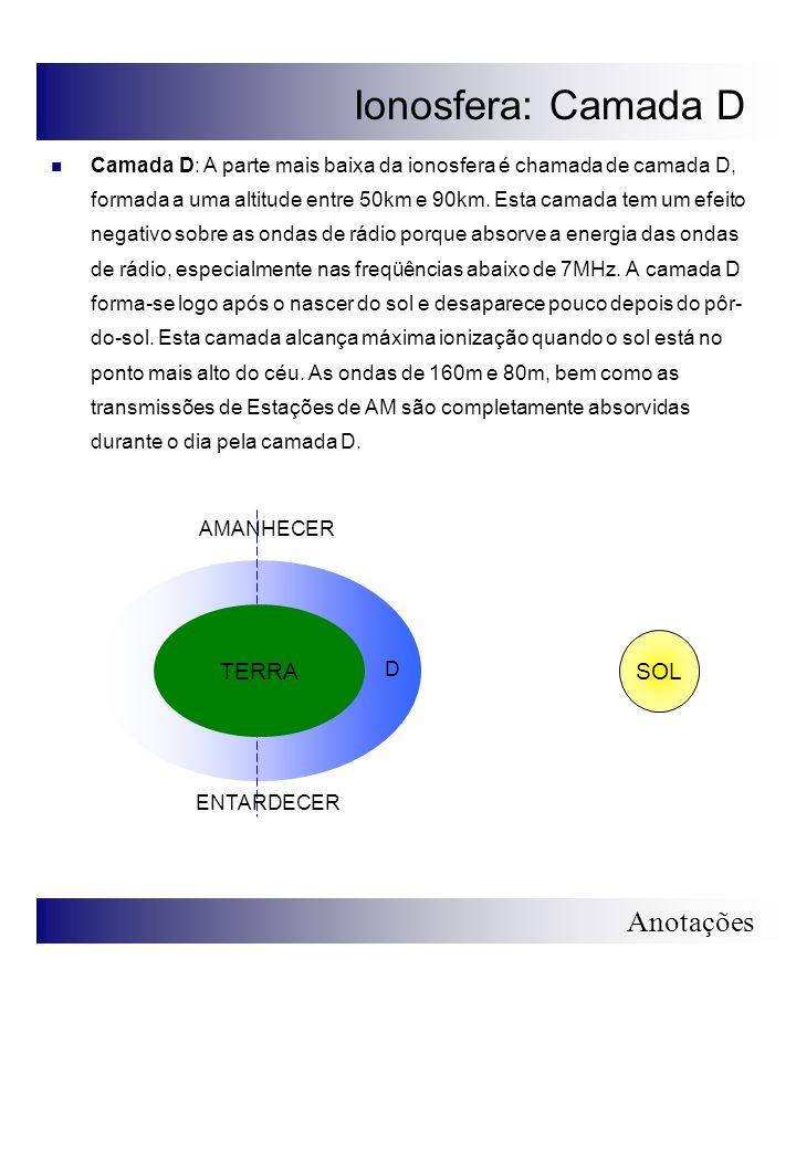 Ionosfera: Camada D TERRA SOL