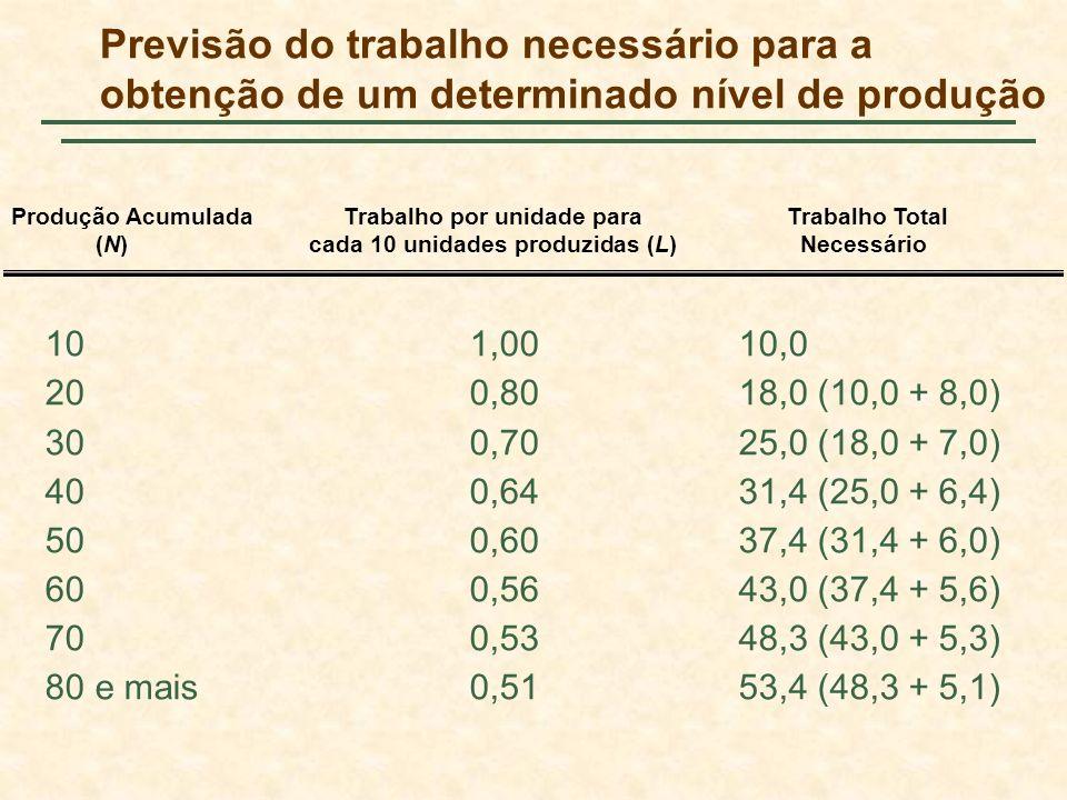 Previsão do trabalho necessário para a obtenção de um determinado nível de produção