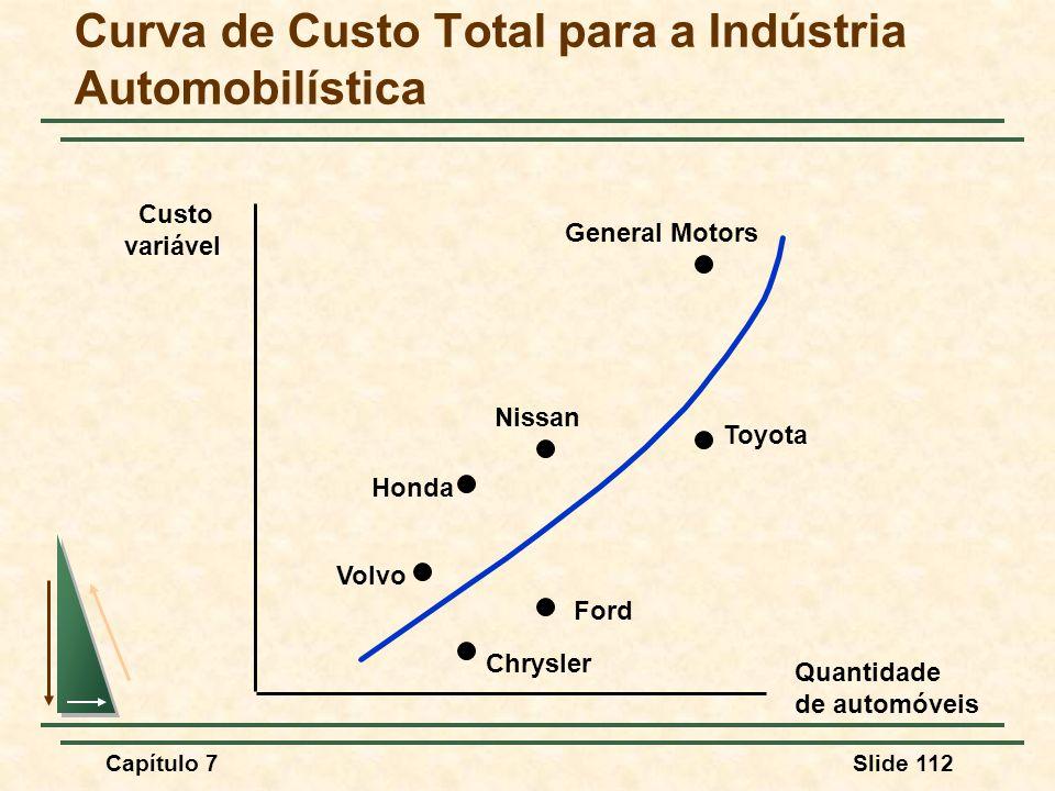Curva de Custo Total para a Indústria Automobilística