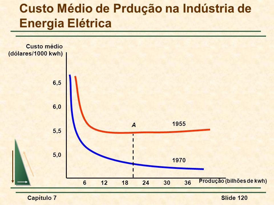 Custo Médio de Prdução na Indústria de Energia Elétrica