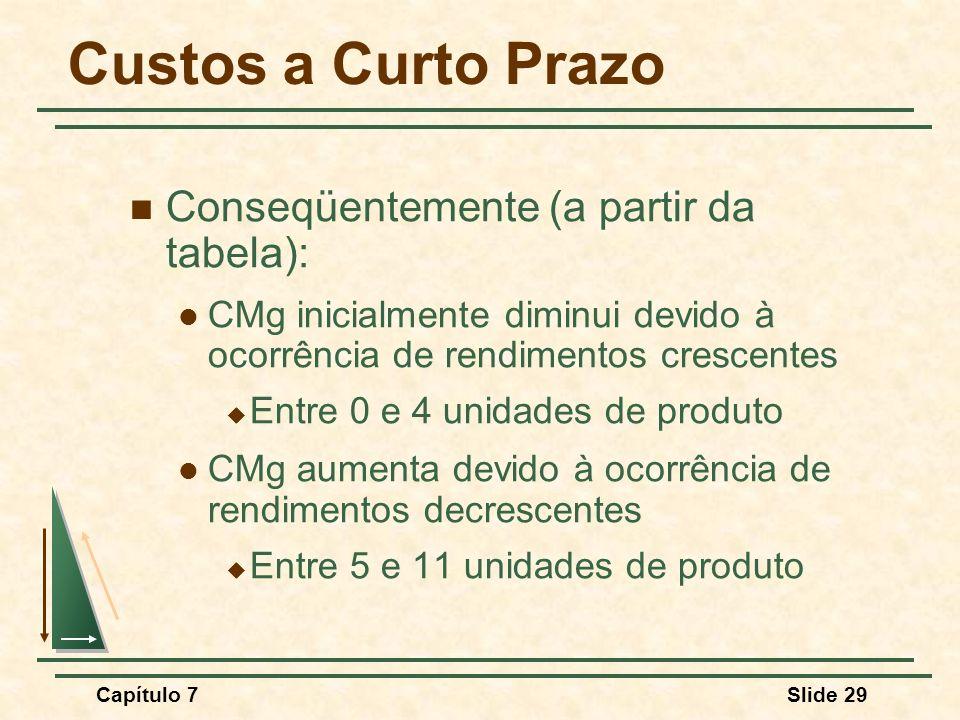 Custos a Curto Prazo Conseqüentemente (a partir da tabela):