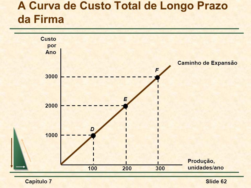 A Curva de Custo Total de Longo Prazo da Firma